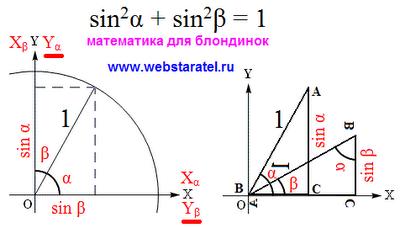 Преобразование тригонометрических функций. Основное тригонометрическое тождество для синуса. Математика для блондинок.