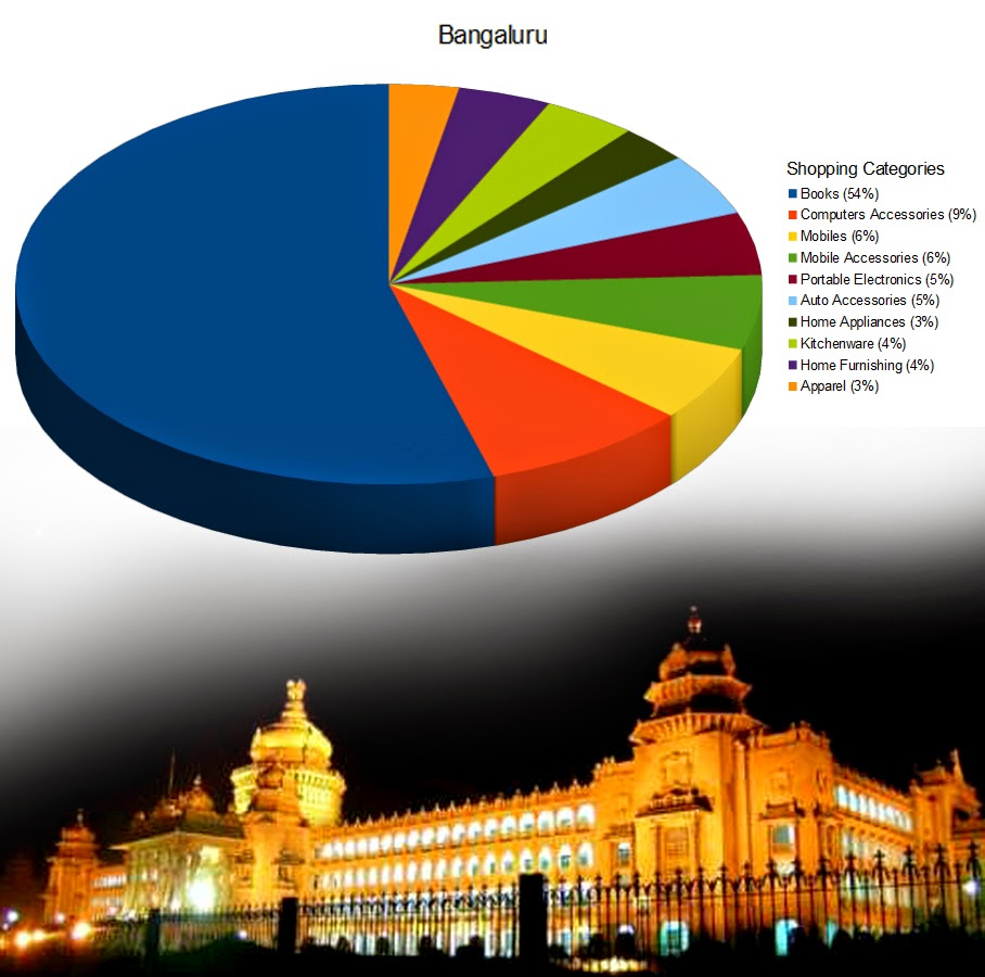 Bangaluru Online Shopping Categories