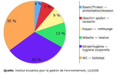 Wasserverbrauch privater Haushalte: Essen/Trinken — alimentation/boisson : 4%, Geschirr spülen — vaisselle : 7%, Putzen — nettoyage : 9%, Wäsche — lessive : 13%, Körperhygiene — hygiene corporelle : 32%, WC — toilettes : 35%, Quelle: Institut bruxellois pour la gestion de l'environnement, 12/2008