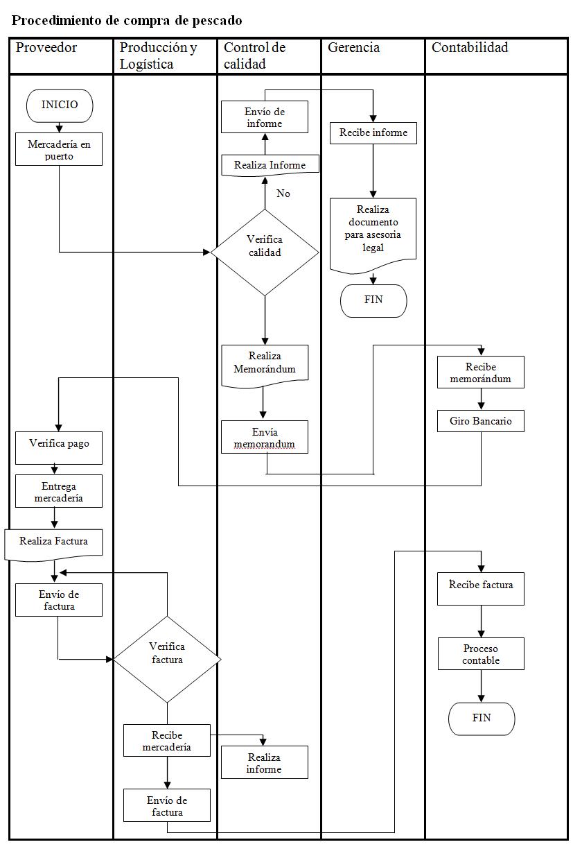 Qu son los diagramas de flujo diagramas de flujo y algoritmos un diagrama de flujo es descrito como multifuncional cuando la pgina se divide en diferentes carriles que describen el control de las diferentes ccuart Image collections