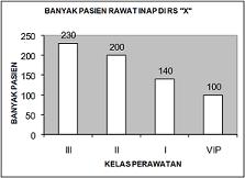 contoh statistik diagram batang