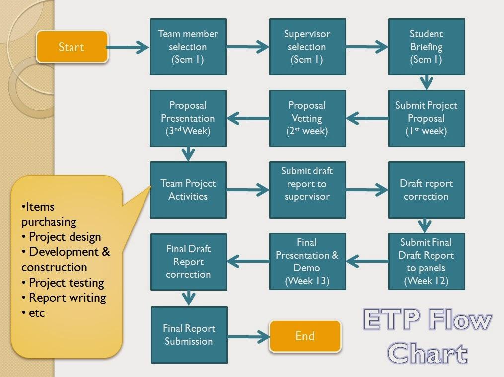 Etp Flowchart Engineering Team Project Eet 333