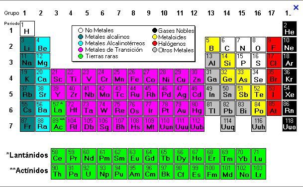 Fsica y qumica 1 bach tabla peridica si quieres saber ms sobre los elementos de la tabla peridica entra en el siguiente enlace urtaz Gallery