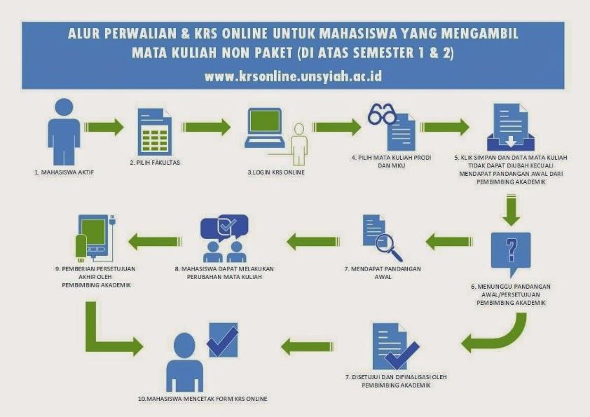 Alur Perwalian dan KRS Online Mahasiswa Lama (Di Atas Semester 1&2).