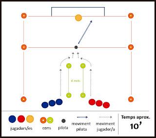 Exercici de futbol: velocitat i tir a porteria - Velocitat reacció, desplaçament i execució