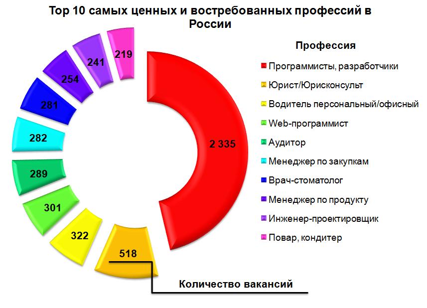 Новые профессии в россии и с чем это связано