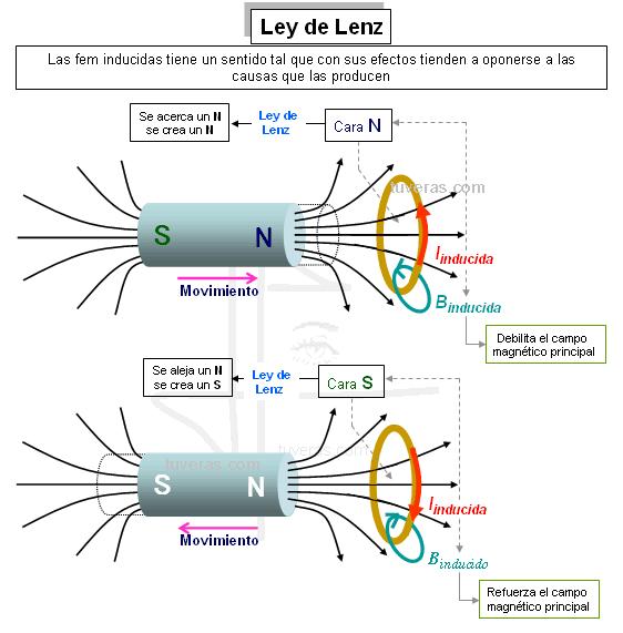 Mamanmv el flujo de fuerza