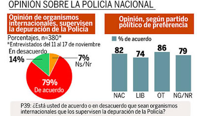 Poll: International invention in corrupt cops, Honduras