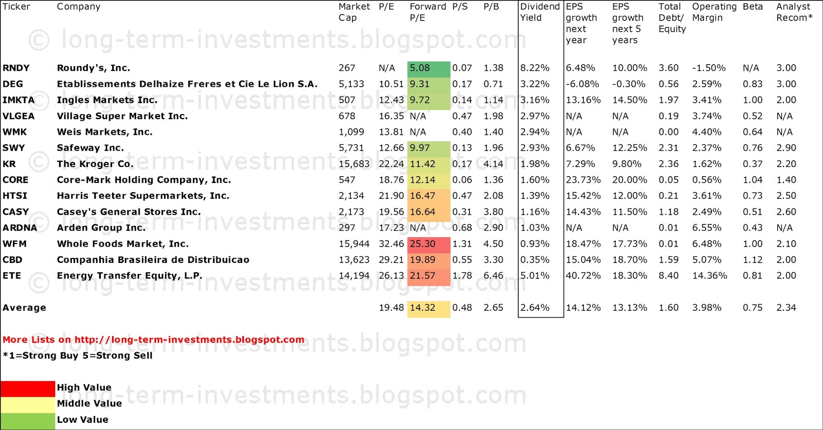 Dividend yield stock capital investment 13 highest for High div stocks
