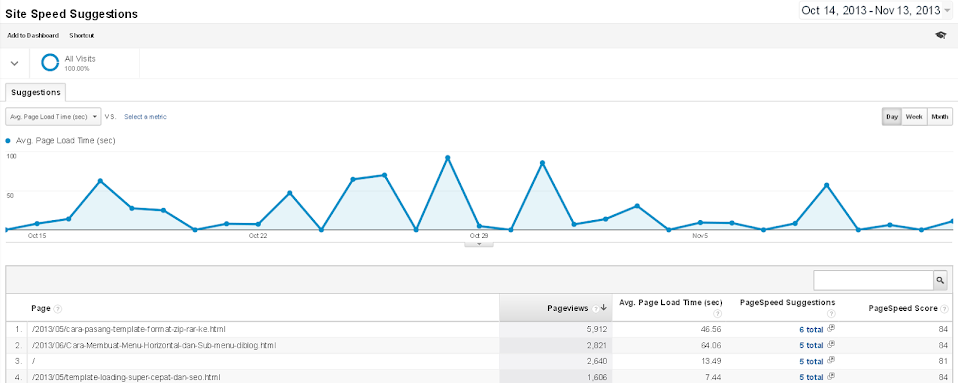 Mengetahui pagespeed blog dari Google Analytics
