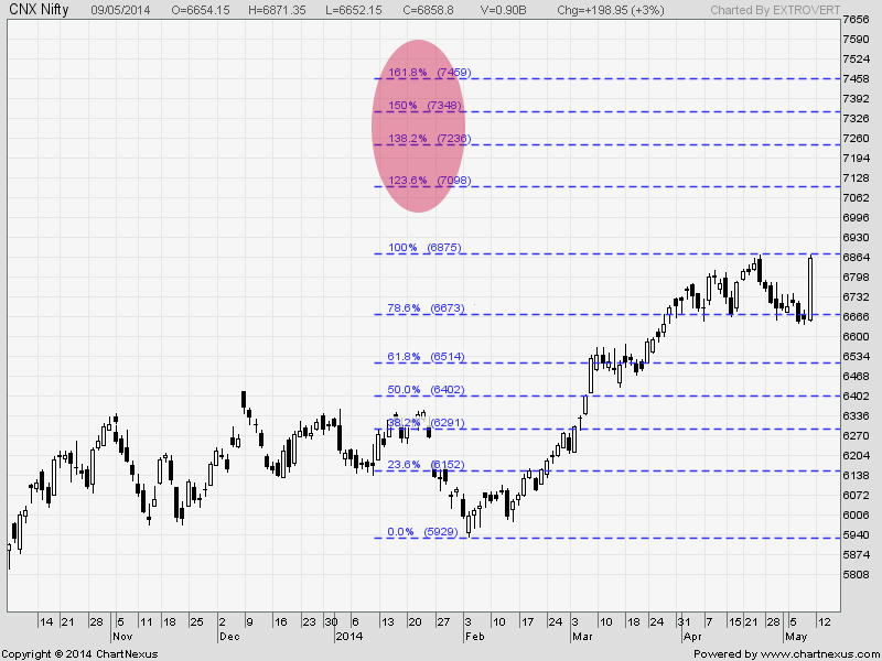 NIFTY Could Top Around 7225-50 By 25th May 2014.