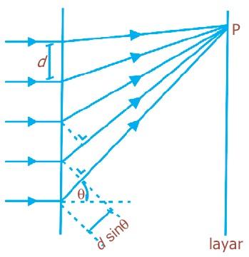 Pengertian Difraksi Cahaya Fisika Celah Tunggal Dan Majemik Kisi Difraksi Sifat Gelombang