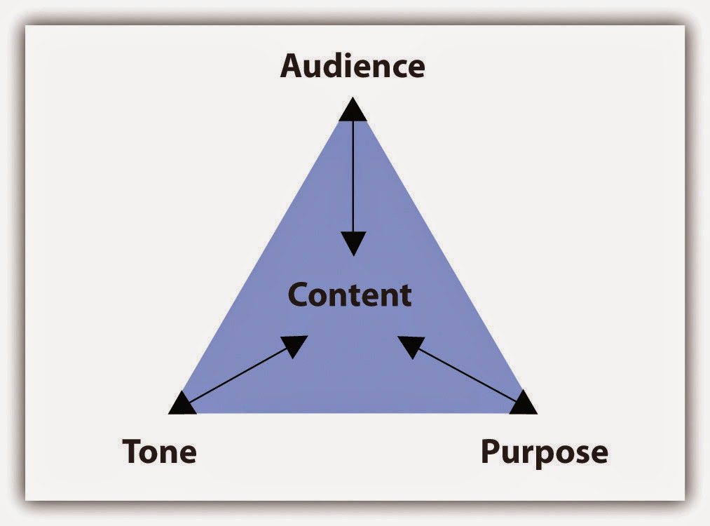 purpose tone content Three elements shape the content of each paragraph: purposethe reason the writer composes the paragraph tonethe attitude the writer conveys about the.