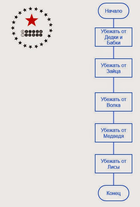 Алгоритм побега для Колобка: