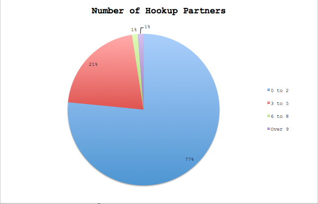 9 ways the hookup culture