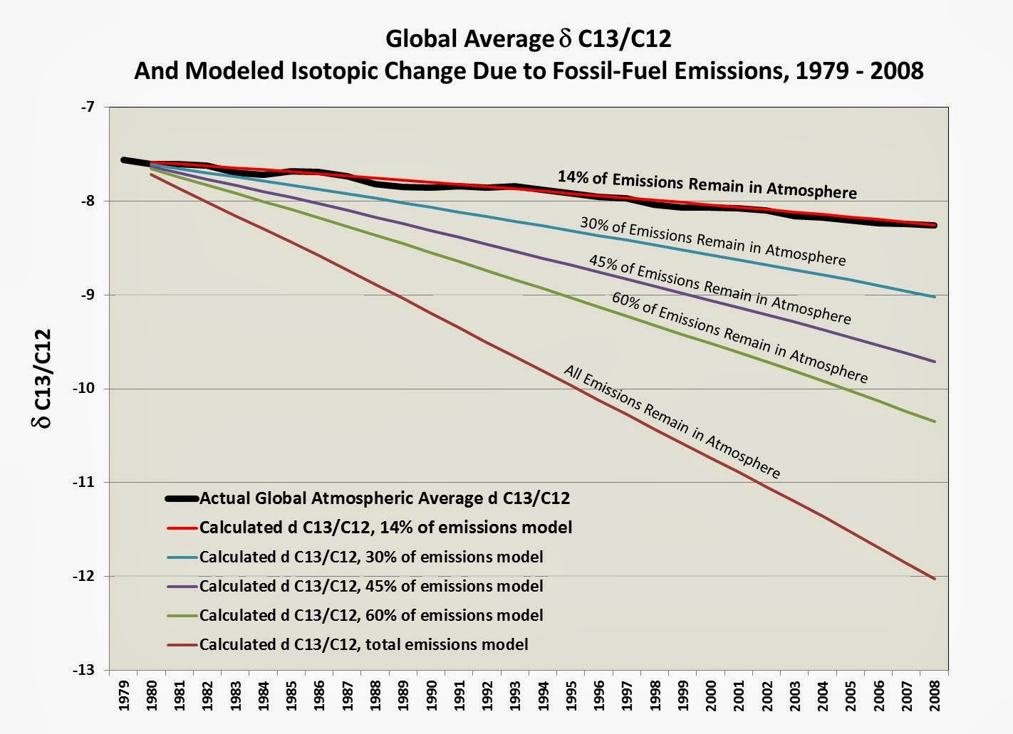 carbon isotopes in the atmosphere