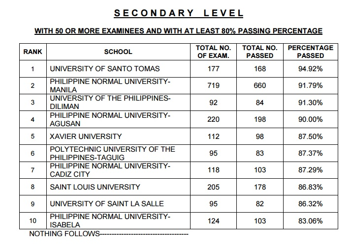 top performing school let UST