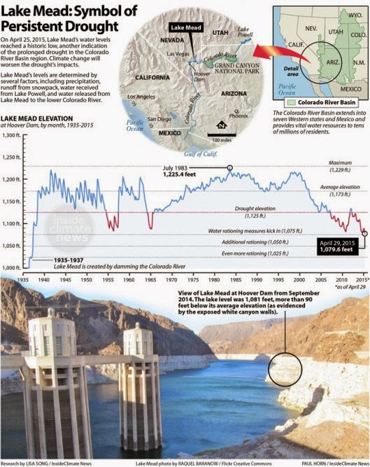 Lake Mead: Symbol of Persistent Drought (Credit: Raquel Baranow / Flickr Creative Commons) Click to Enlarge.