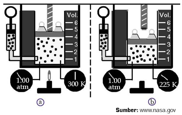 Teori Kinetik Gas Persamaan Gas Ideal Prinsip Ekuipartisi Energi Hukum Hukum Gas Rumus
