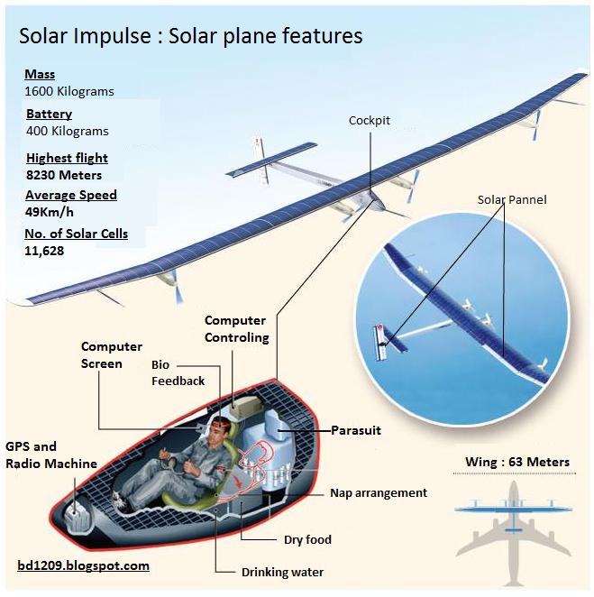 Dream Walker: The Solar Power Airplane | Solar Impulse