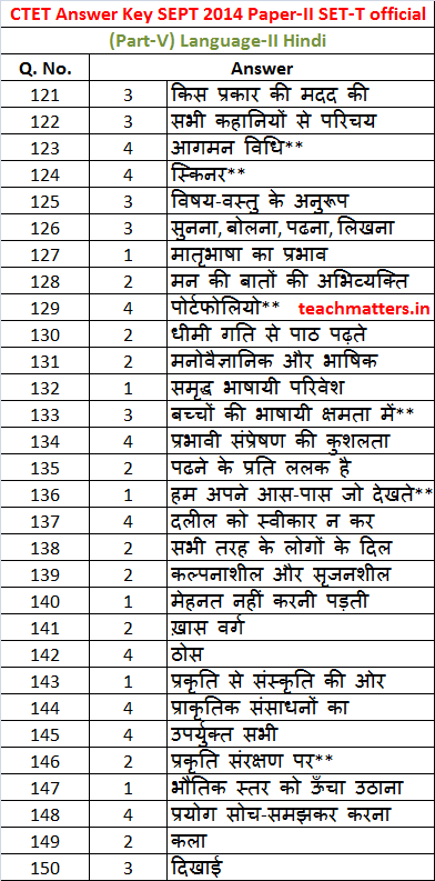 CTET SEPT 2014 Answer Key Paper-II Part-V Hindi.photo