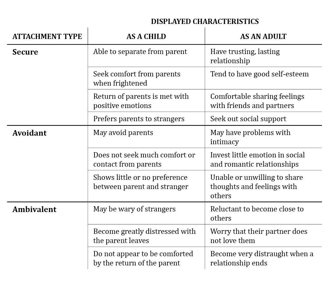 adult attachment categories