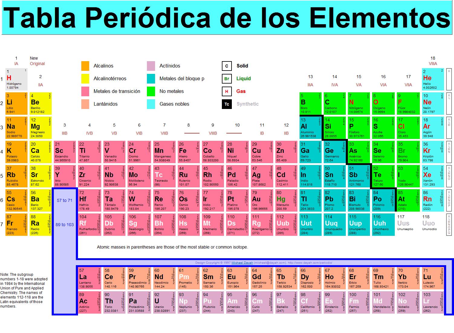 Qumica industrial nmeros cunticos y la tabla peridica los grupos son 18 columnas verticales divididas en 16 grupos de los cuales 8 son del grupo a llamados elementos representativos y 8 del grupo b llamados urtaz Choice Image