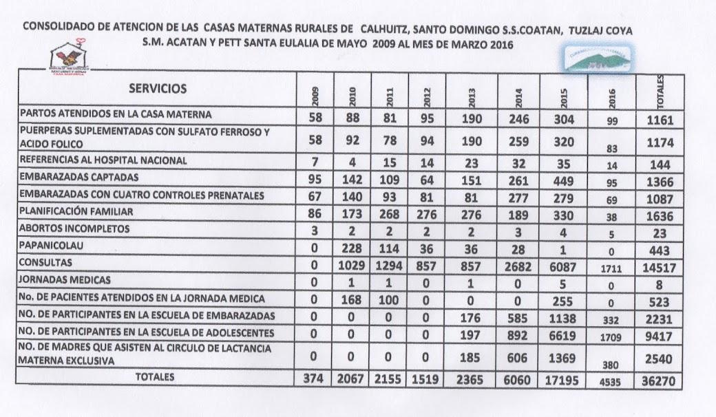 PRODUCCIÓN CASAS MATERNAS RURALES 2009-2016