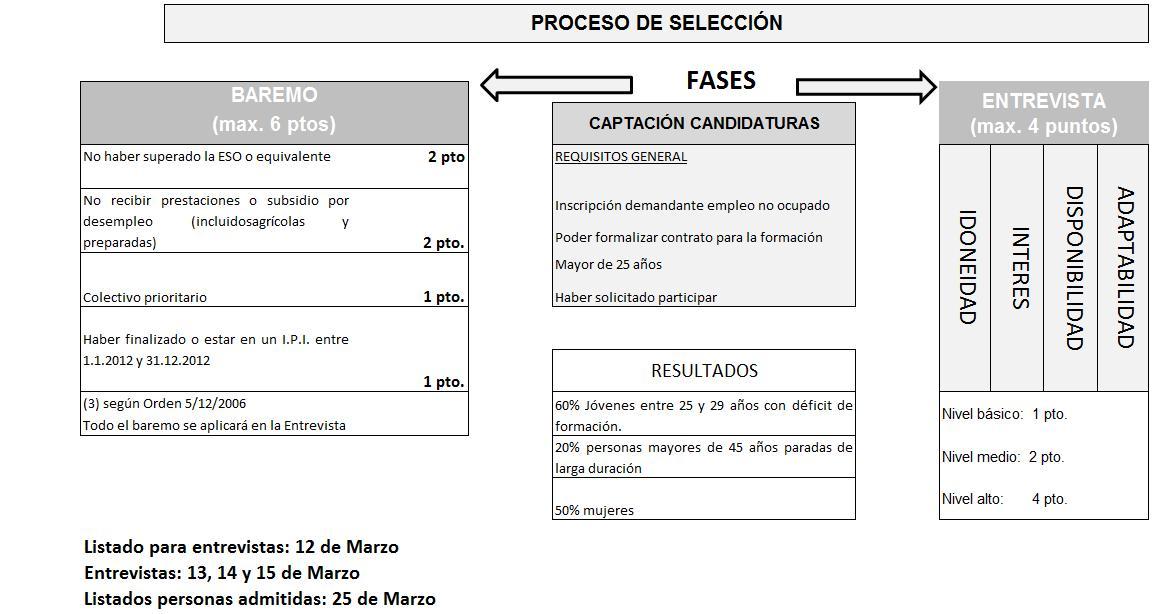 Pr ximo taller de empleo santiponce 2013 2014 adl for Renovar demanda de empleo con certificado digital