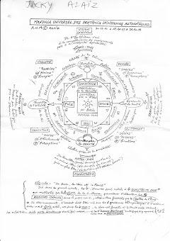 Mandala universel des pratiques spirituelles authentiques
