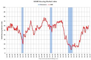HMI and Starts Correlation