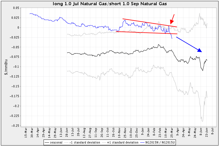Natural Gas seasonal spread Scarr Visual Trading