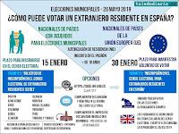 ¿Cómo puede votar un extranjero residente en España?