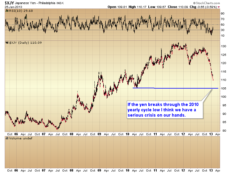 Yen+2010+yearly+cycle+low.png