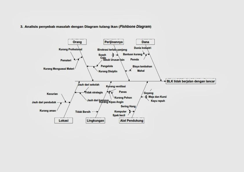 Analisi penyebab masalah fish bone dan proses bisnis info komputer berikut analisis penyebab masalah dengan diagram tulang ikan fishbone diagram pada blk majju k abupaten sumbawa barat ccuart Image collections