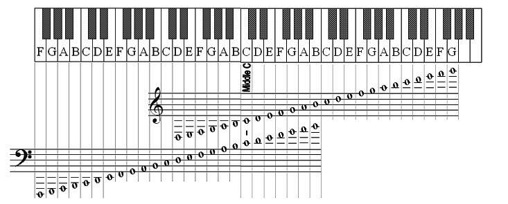 Piano lesson no 2b notes on a staff pianistakonline free piano