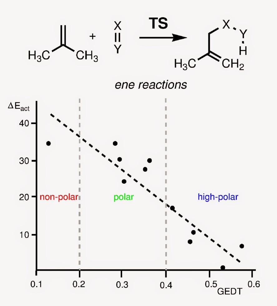 the Polar Mechanism of the Ene Reaction