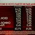 Il sondaggio elettorale del Venerdì i dati di tutti i partiti