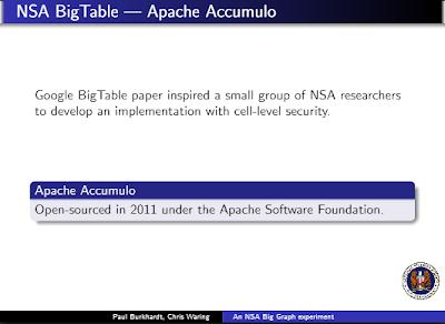 Apache Accumulo