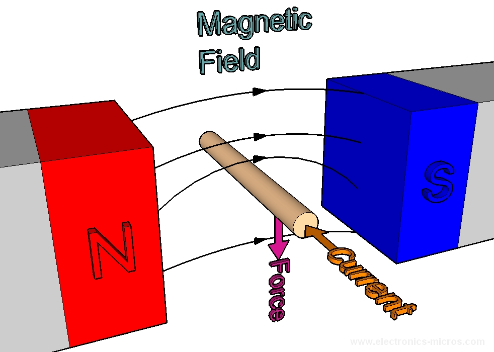 magnetic force Physics4kidscom this tutorial introduces magnetic fields in physics other sections include motion, heat, electricity, light, and modern physics.