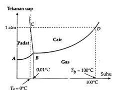 Sifat koligatif larutan blog kimia man 2 klaten perhatikan diagram p t untuk air berikut diagram ini menunjukkan bahwa air pada kondisi satu fase dua fase ataupun tiga fase ccuart Gallery