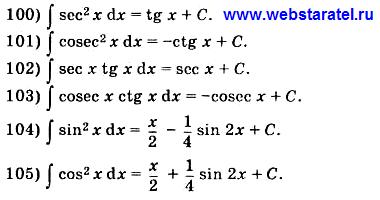 Таблица интегралов. Формулы интегралов тригонометрических функций в квадрате и их произведений. Математика для блондинок.