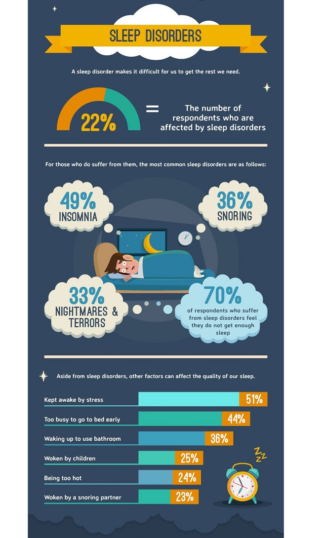 over 15th of people who took the survey say they suffer with a sleep disorder the most common of the disorders is insomnia which affects 49 of them