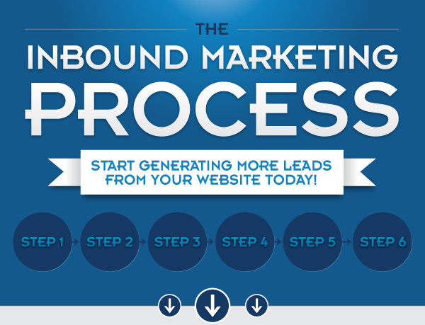 How To Do Inbound Marketing ?