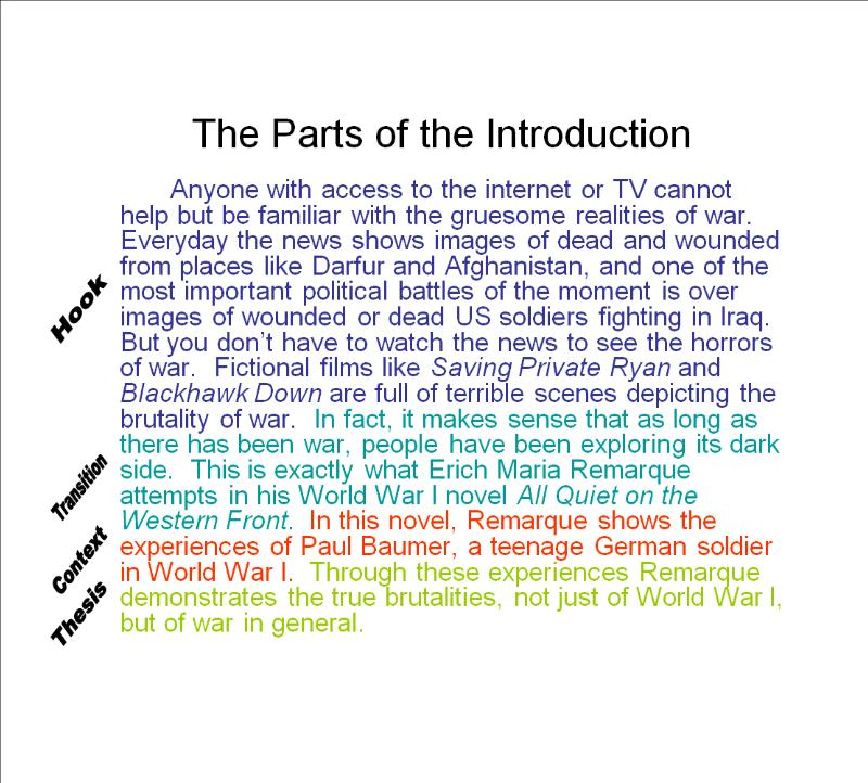 Examples of an introduction paragraph for an essay