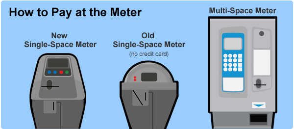 New Single Space Meter Old Single Space Meter Multi Space Meter