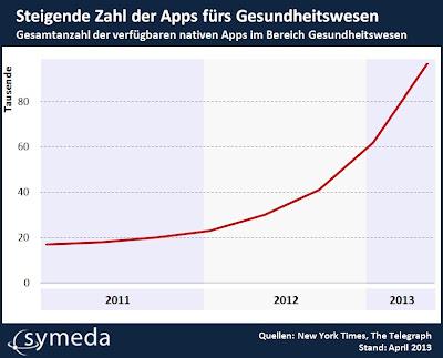 Gesamtzahl der verfügbaren nativen Apps im Bereich Gesundheitswesen