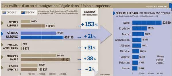 http://www.lefigaro.fr/actualite-france/2015/03/04/01016-20150304ARTFIG00002-les-chiffres-chocs-de-l-immigration-illegale-en-europe.php