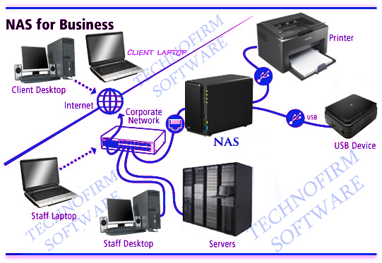 The Term Network Attached Storage Commonly Abbreviated As Nas Describes Devices That Can Be Accessed Over A Computer Rather Than Being
