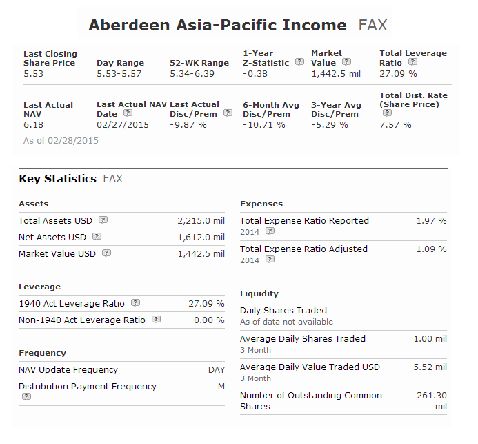 Aberdeen Asia-Pacific Income Fund   FAX